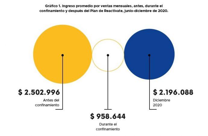 Hogares en el Valle del Cauca, con el Plan Reactívate, disminuyeron en un 14% su vulnerabilidad económica