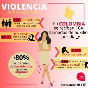 Cifras de Violencia contra las Mujeres en Colombia en 2021