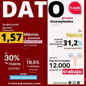 Cifras de los jóvenes desempleados en Colombia y Neiva