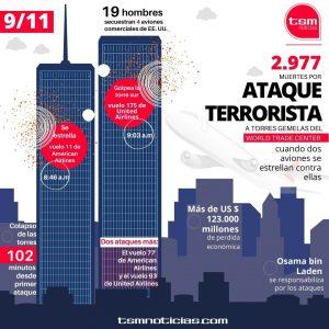 Cifras del Ataque Terrorista a Estados Unidos el 11 de septiembre de 2011