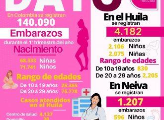 Tasa de Fecundidad en Colombia, Huila y Neiva, en el 2021
