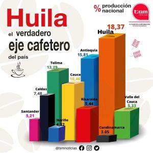 El departamento del Huila, el verdadero Eje Cafetero de Colombia