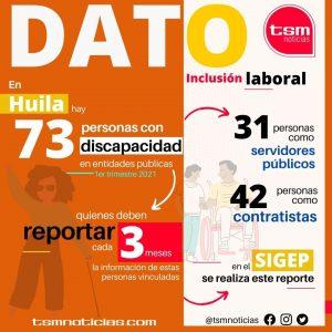 Inclusión laboral: personas con discapacidad que trabajan el entidades públicas en el Huila